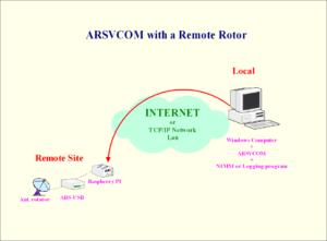 ARSVCOM-RSPI
