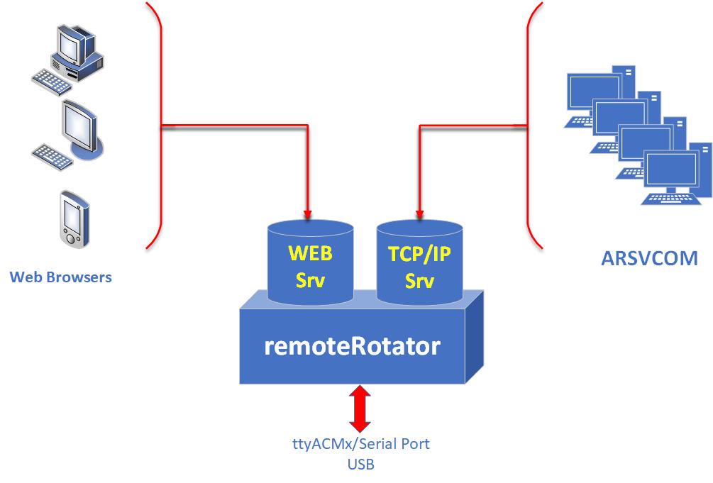 remoteRotator – EA4TX com
